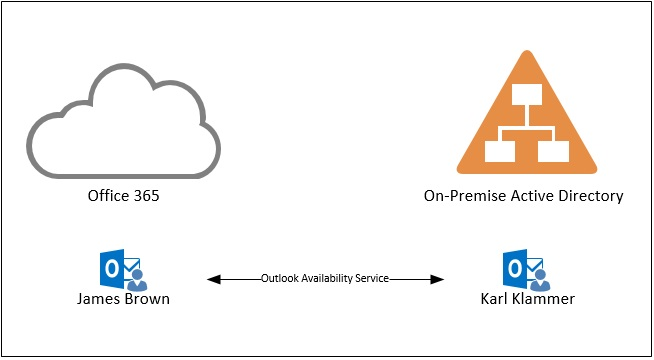 Availability across Office 365 Exchange Online and On